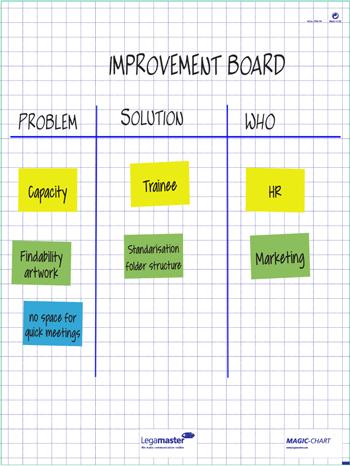 Ako vyzerá zlepšovacia tabuľa?