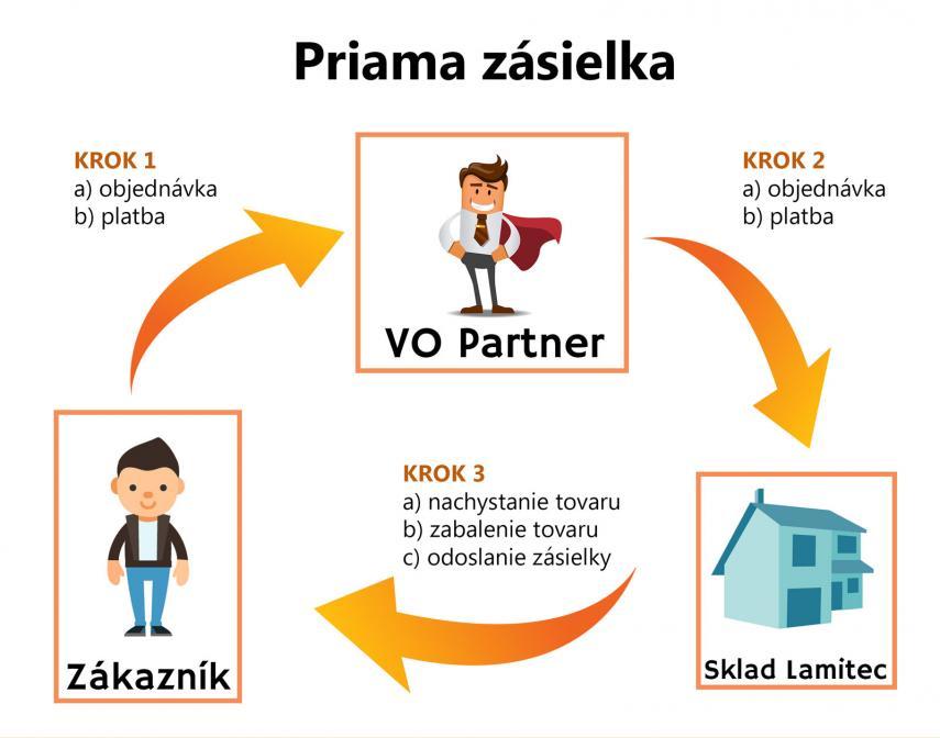 Priama zásielka tovaru zákazníkovi - veľkoobchod kancelárske pot